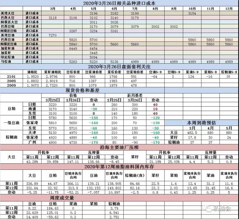 油脂油料数据跟踪(3-26)