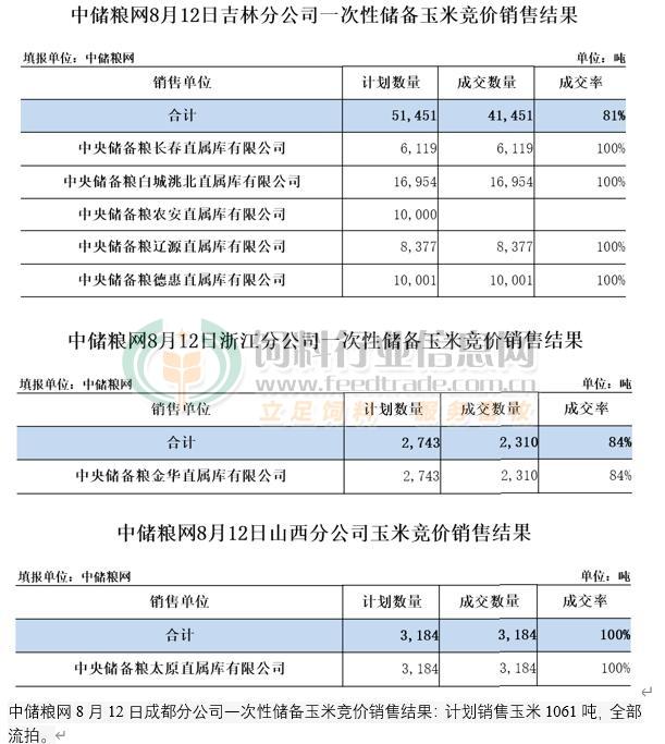 中储粮网8月12日玉米竞价销售结果