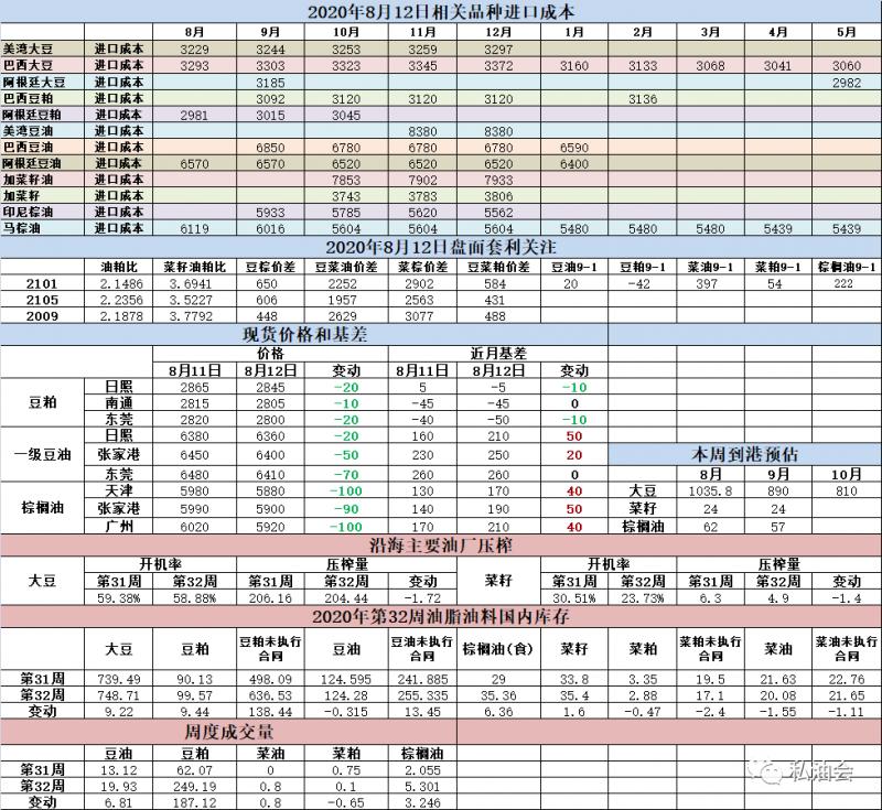 油脂油料数据跟踪(8-12)